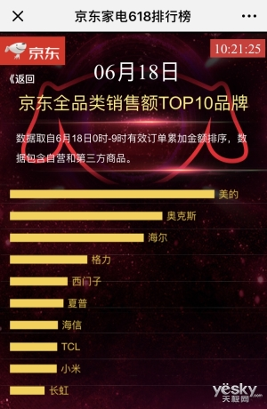 京东家电618战报:美的稳坐第一,夏普超小米电视榜夺冠