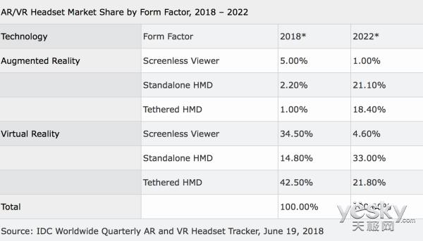 同比下滑30.5%! IDC公布2018年第一季度AR/VR头显出货量