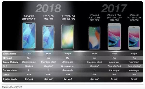 外观敲定了?据说6.1英寸新iPhone就长这样