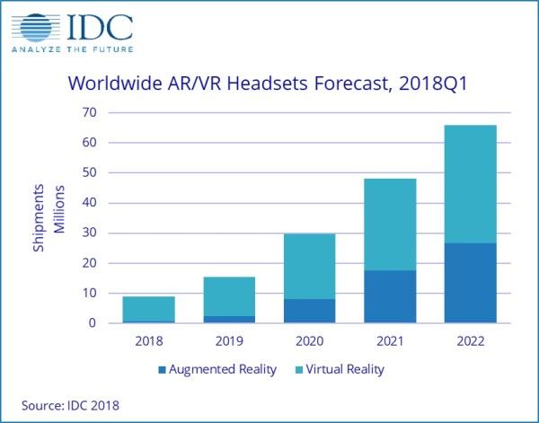 VR本周说:Valve更新Knuckles控制器,第一季度AR/VR头显销量公布