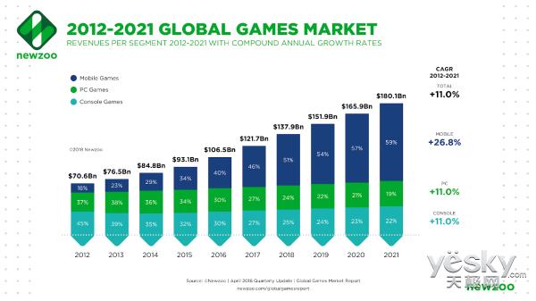 Newzoo预计2018年玩家游戏消费将达到1379亿美元