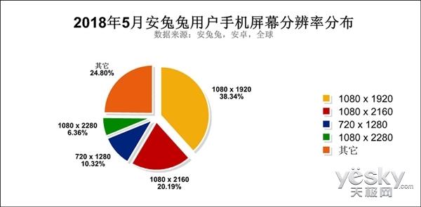 安兔兔用户调查:Andriod 8系版本占比已达44%