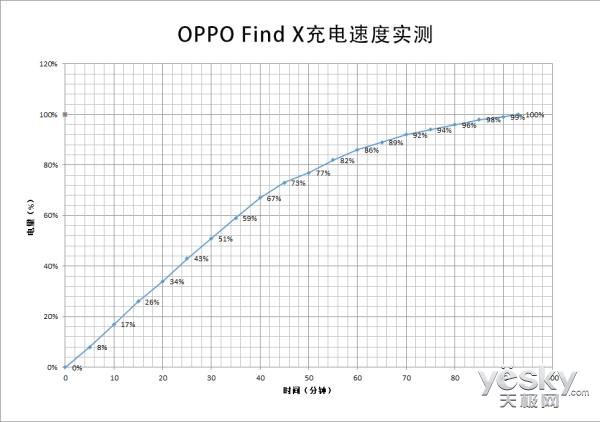 未来旗舰更持久 OPPO Find X续航测试