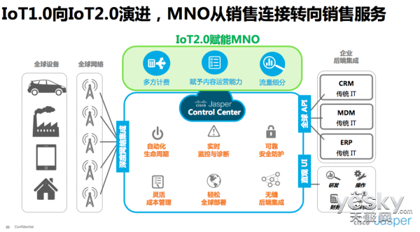 思科物联网陆泓:IoT 1.0向IoT 2.0演进,物联网将以服务获利