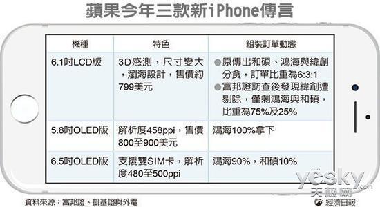 纬创出局!富士康全面拿下新iPhone的订单