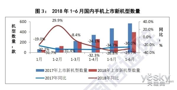 中国手机市场报告出炉:上半年出货量为1.96亿台