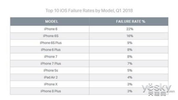 数据显示:安卓比iOS设备更易出故障 网友:这要排除iOS 11吧!