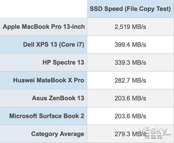 苹果核心科技,2018款MacBook Pro拥有史上最快SSD