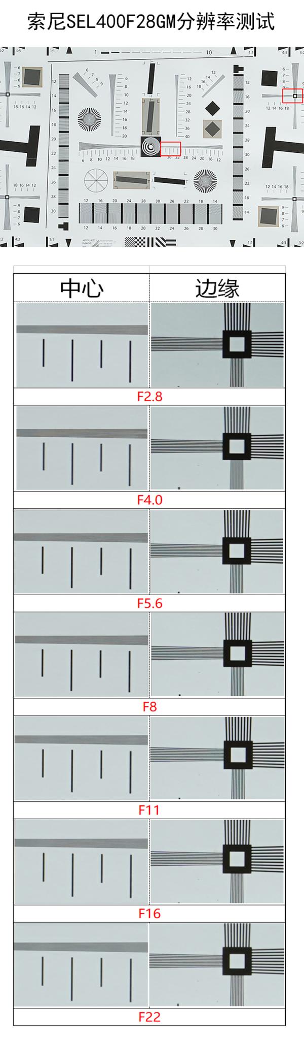 开启定焦远射新纪元 索尼SEL400F28GM镜头评测