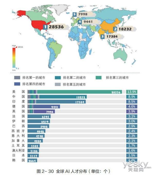 清华大学发布《中国人工智能发展报告2018》 7大干货你不可错过!