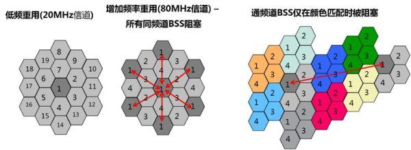 技术干货|第七代无线技术802.11ax详解