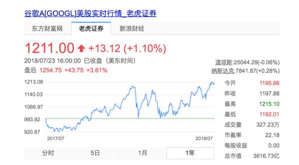 谷歌母公司公布2018财年第二季度财报,股价上涨创近一年新高