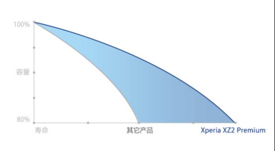 """索尼Xperia XZ2 Premium评测:堪称性能""""怪兽"""",握持手感极好"""