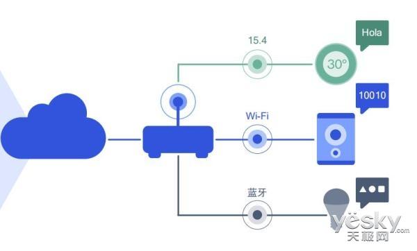 从人与人到物与物 高通网状网络开启智能家居连接新篇章