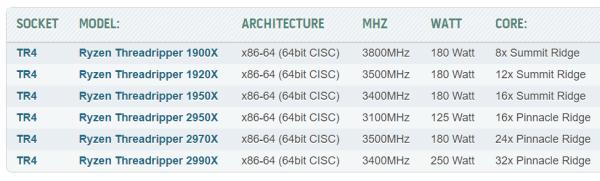 AMD第二代线程撕裂者曝光:最高32核64线程