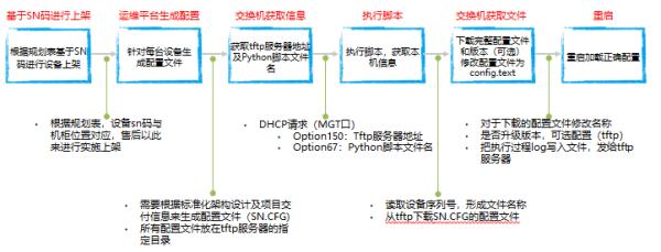 数据中心自动化运维技术探索之交换机零配置上线