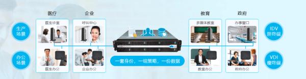 锐捷网络全线产品入围中央国家机关信息类产品协议采购名录