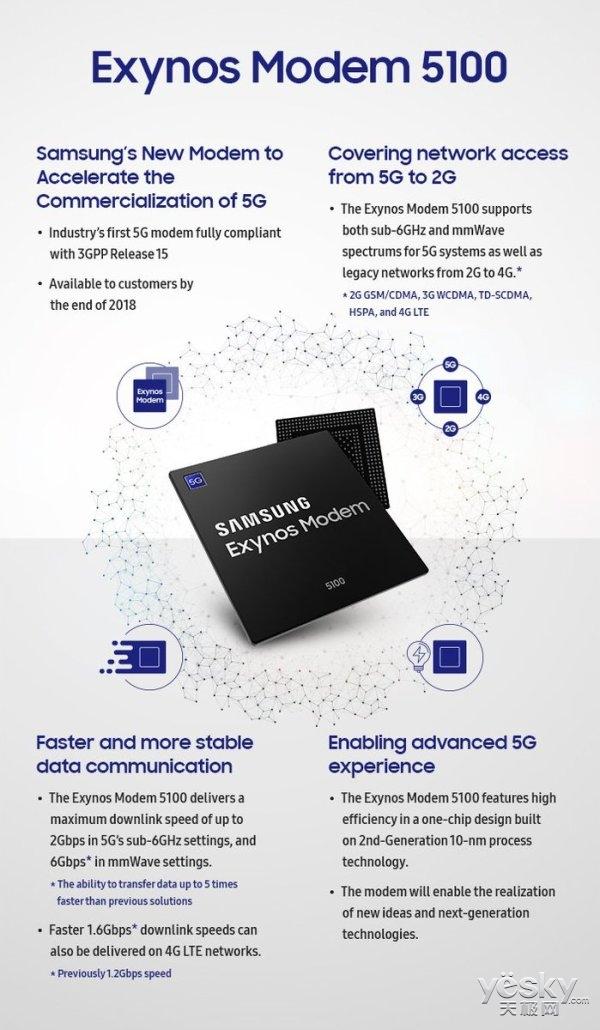 三星10nm工艺5G基带发布:250MB/s的下载速度,预计明年3月面市