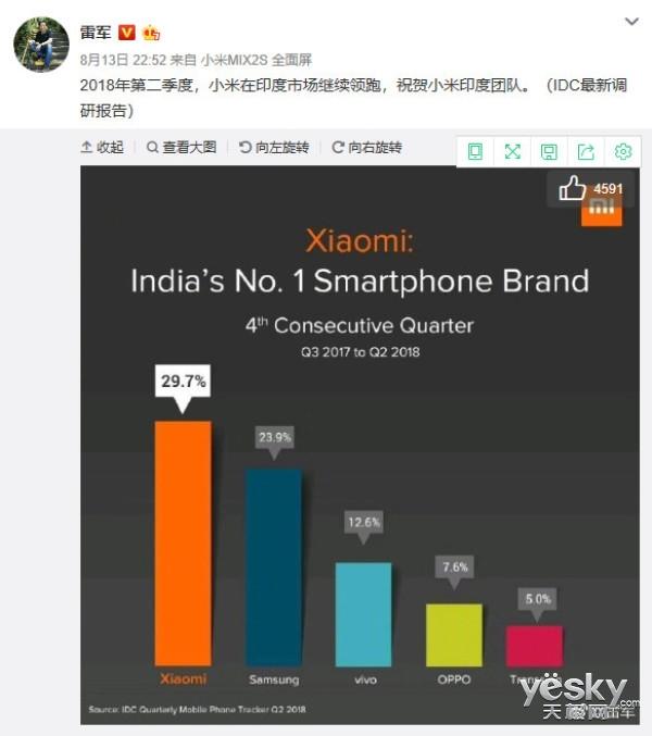 小米印度四连霸达成!PocoF1发布在即,三星能稳住中高端市场吗?