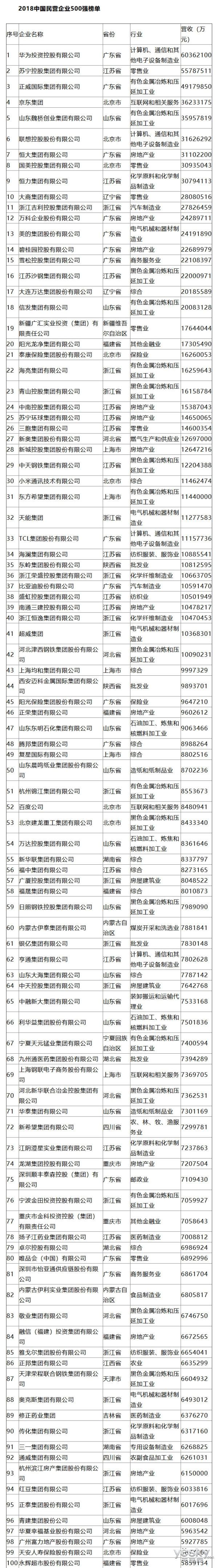 2018中国民企500强榜单揭晓:华为实现三连冠,苏宁京东抢眼