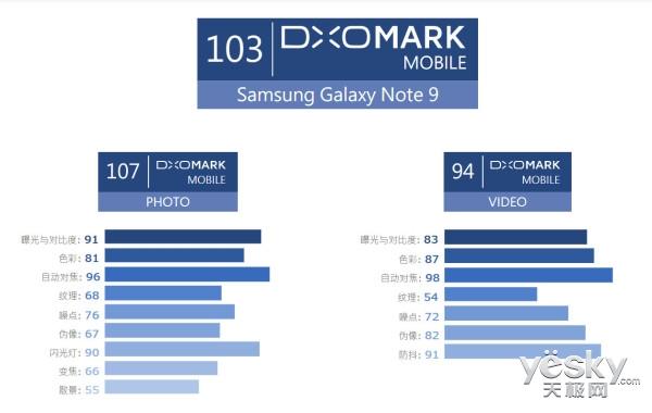 可变光圈和AI镜头立功,三星Note 9获103分的DxOMark评分 位列第2