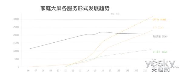 撬动OTT千亿市场 酷开助力广电有线营收翻倍!