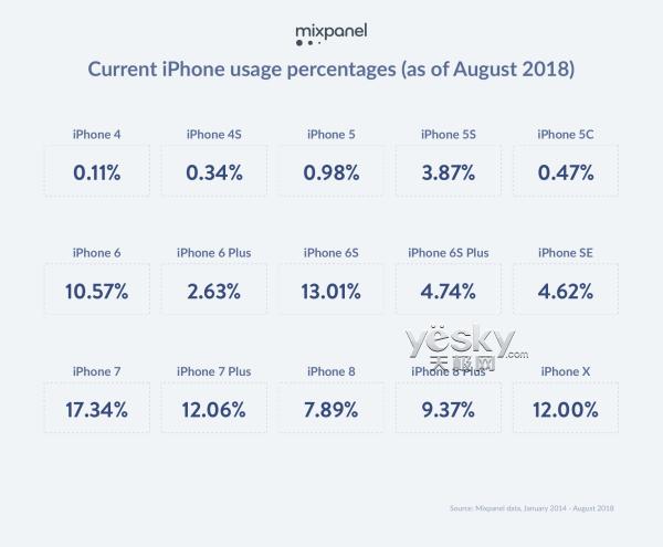 iPhone XS今晚发布,最受欢迎的还是iPhone 7,iPhone X第四