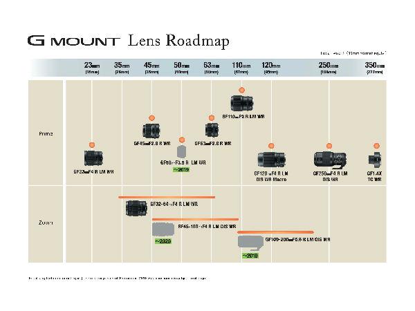 富士胶片发布最新镜头路线图 中画幅GFX系统新增3支GF镜头