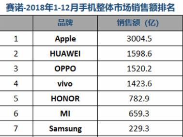 赛诺2018手机销量数据公布:荣耀总销量超苹果,线上销量夺第一