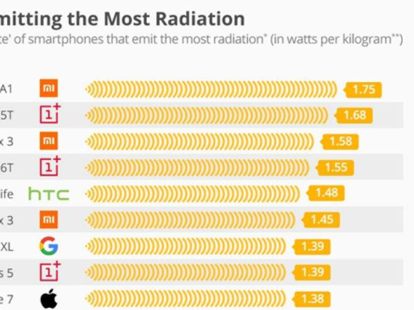 德国发布手机辐射榜单 小米5X最高