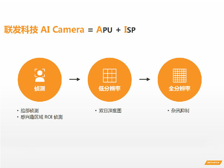 联发科技深耕AI摄影 Helio P90表现令人期待