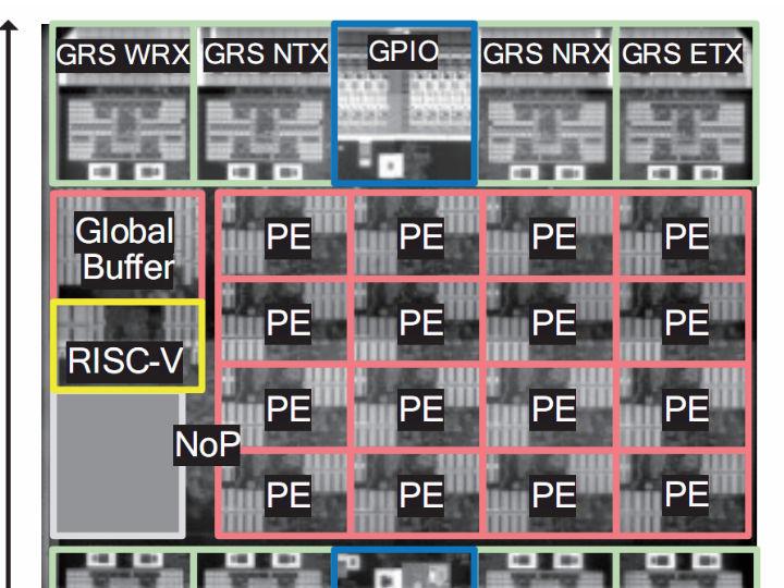 NVIDIA公开RISC-V研究成果:可应用于AI产品设计