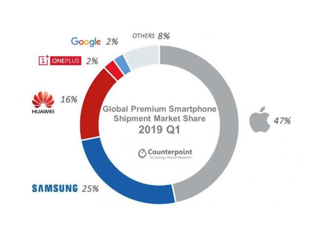 出货少是因份额太高?苹果Q1占据47%高端市场份额