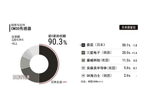 数据显示 索尼生产了占全球50%的CMOS