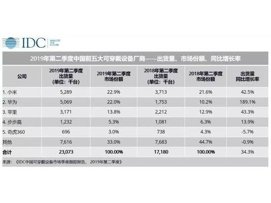 IDC:中国市场45%可穿戴设备是小米华为