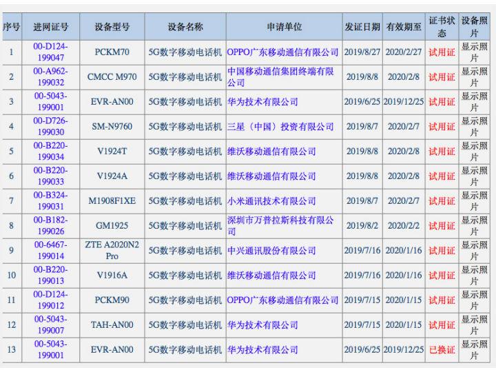 中国13款5G手机入网 华为vivo并列第一