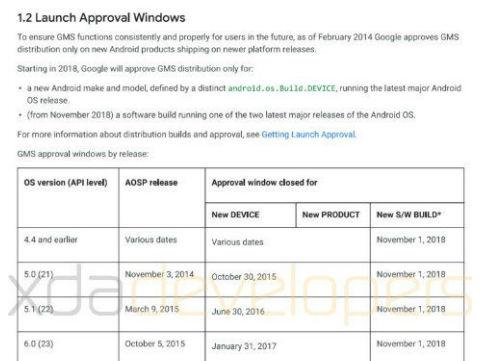 谷歌明年2月份对旧版Android停止GMS服务