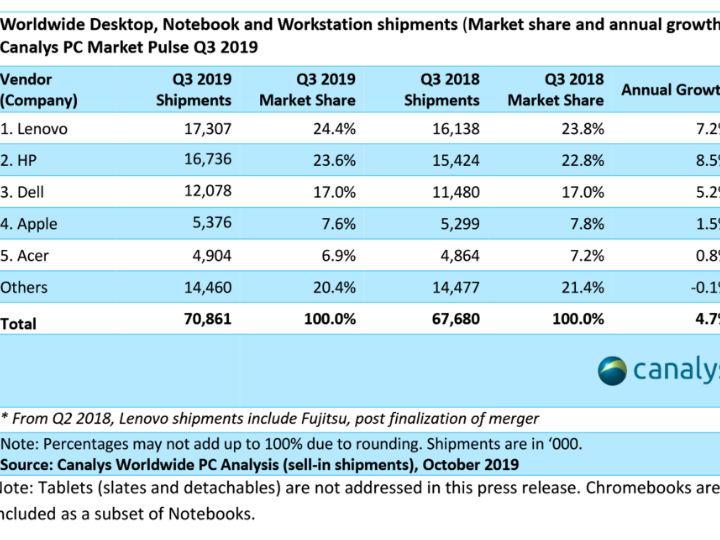 Canalys:Q3全球个人PC出货增长4.7% 联想居首苹果第4