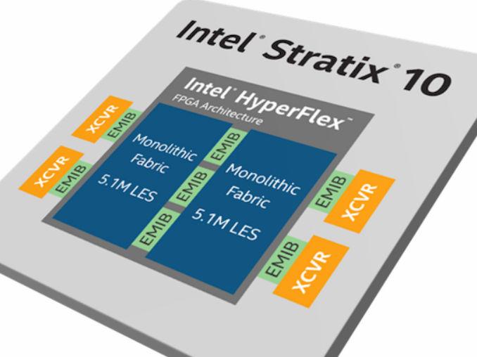 英特尔Stratix 10 GX 10M FPGA采用EMIB连接