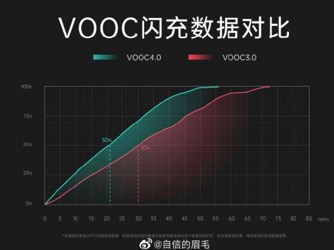 OPPO Reno3 Pro�⒋钶dVOOC4.0 新�C���N信息快�砹私庖幌拢�