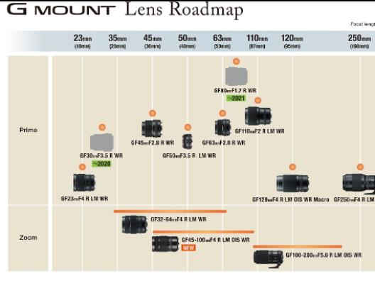 富士胶片发布与中画幅传感器兼容的G卡口可换镜头发展路线图