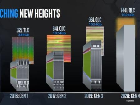 第四代QLC闪存SSD的价格将非常接近HDD