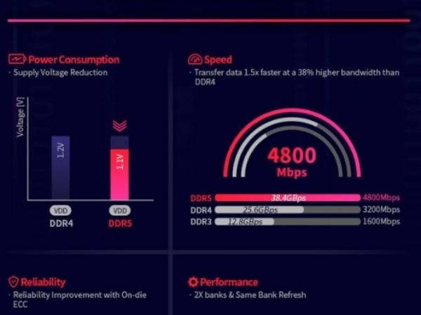 SK海力士公布自家DDR5标准:功耗大降性能提升