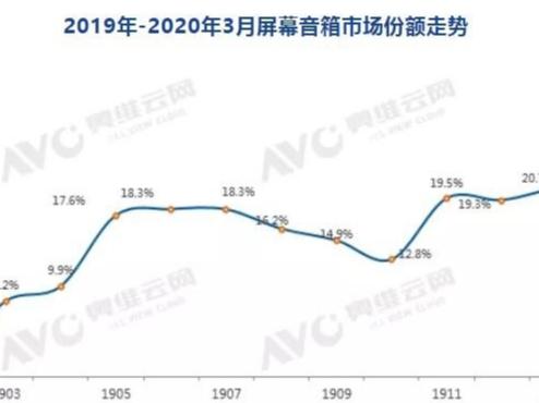 智能音箱行业2020年Q1销量同比增长23.0%
