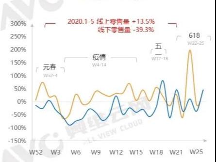 618国际彩电线上发卖330.1万台,同比增加30.9%