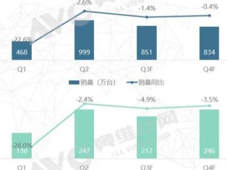 618时代冰箱市场回温 线上增加21.8%