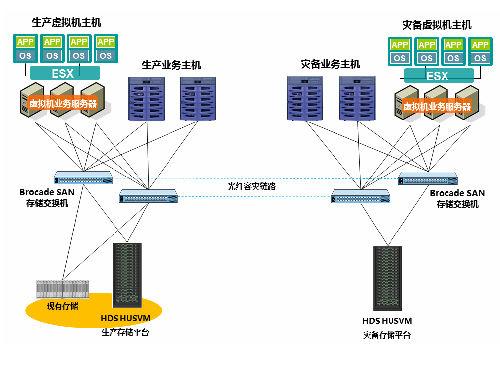 HDS助力安付宝实现业务容灾及存储资源管理