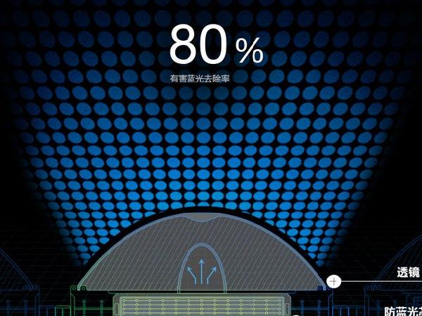 护眼功能哪家强?解析电子产品的防蓝光技术