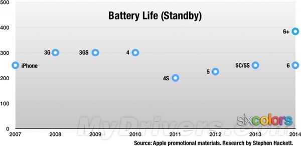 iPhone 6 Plus:史上续航最长的iPhone