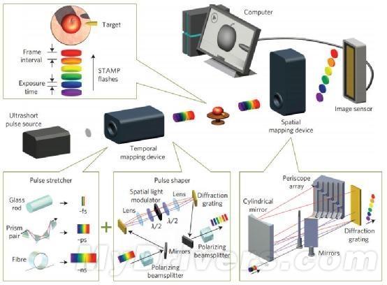 每秒4.4万亿帧超级相机:能拍摄冲击波